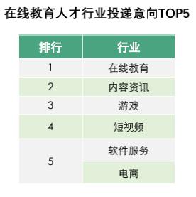 0在线教育人才行业投递意向top5.png