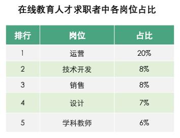 0在线教育求职者各岗位占比.png