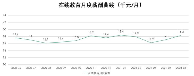 0在线教育月度薪酬曲线.png