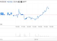 投资Minerva之后,好未来昨日股价小涨2%