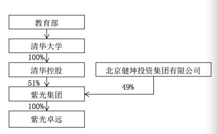 紫光卓远的股权结构如下