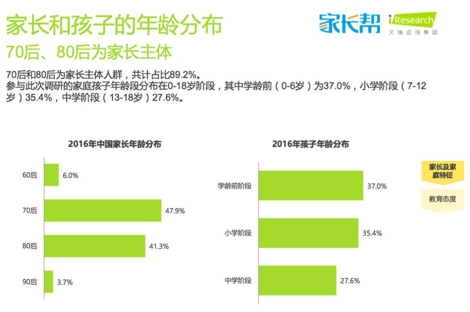 2016年中国家庭消费图谱:素质教育和低龄留学成新