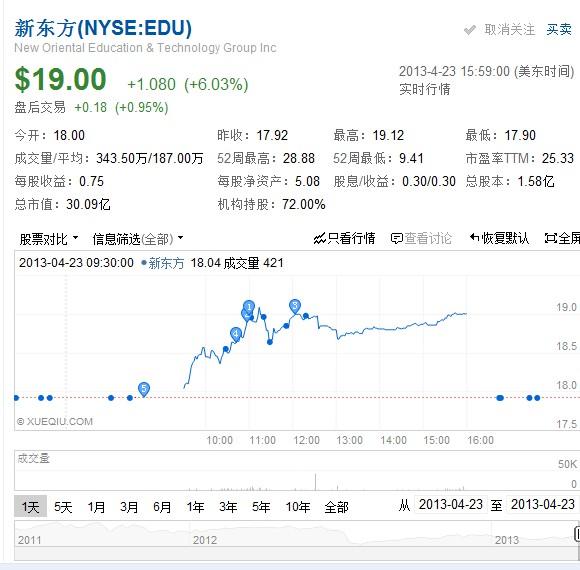新东方将发财报 昨日大涨6%