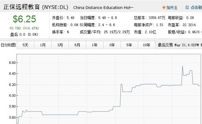 正保远教2013年Q2净利79万美元 同比减少71.8%