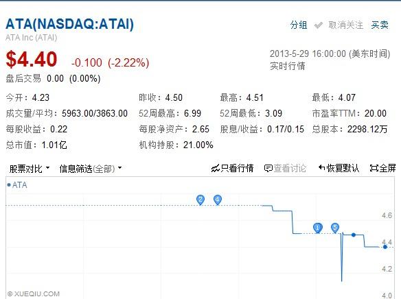 ATA2013财年Q4净亏损99万美元
