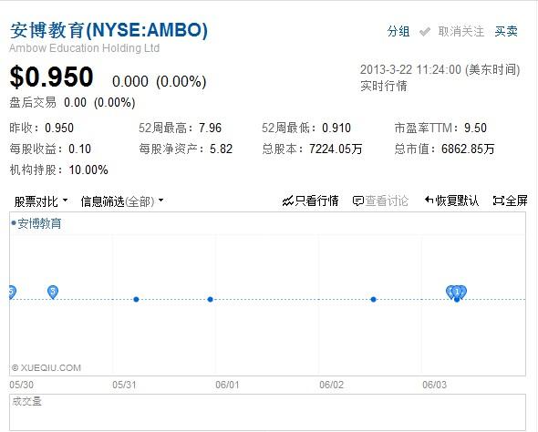 安博向SummitView发售3000万普通股