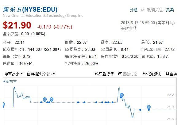 新东方完成5000万美元股票回购计划