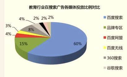 报告称2013年教育行业搜索引擎广告投放将增长41%