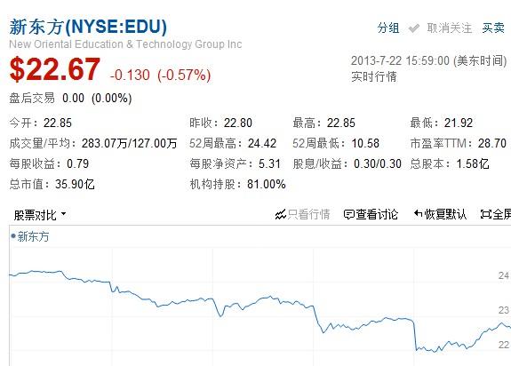 新东方2013财年Q4净利润2820万美元 同比增73.4%
