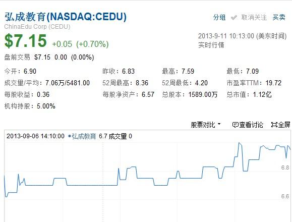 弘成2013Q2净利280万美元 同比增84.3%