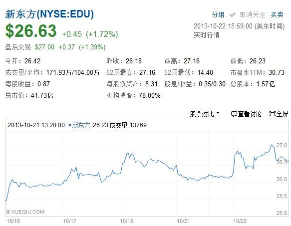 新东方2014财年Q1净利润1.265亿美元 同比增31.9%