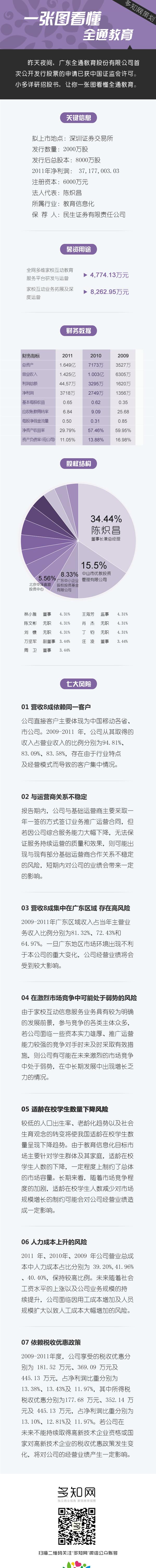 内容策划11_图解全通IPO