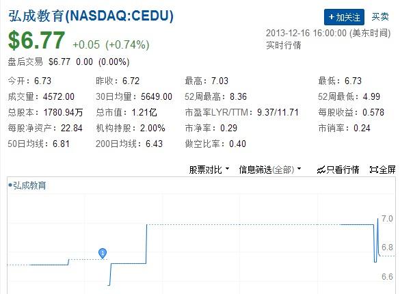 弘成教育2013财年Q3净利160万美元,同比增207.3%