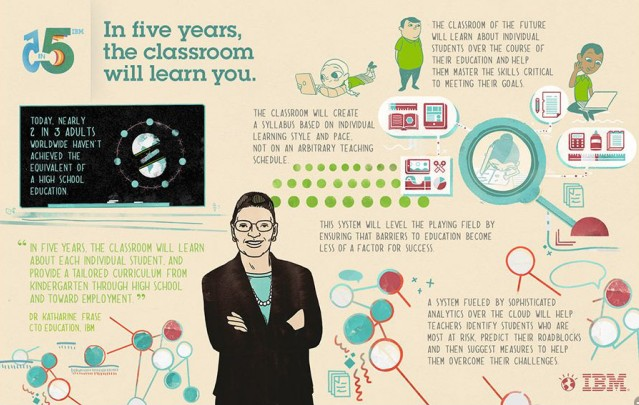 IBM预测未来五大创新趋势 教育科技居首