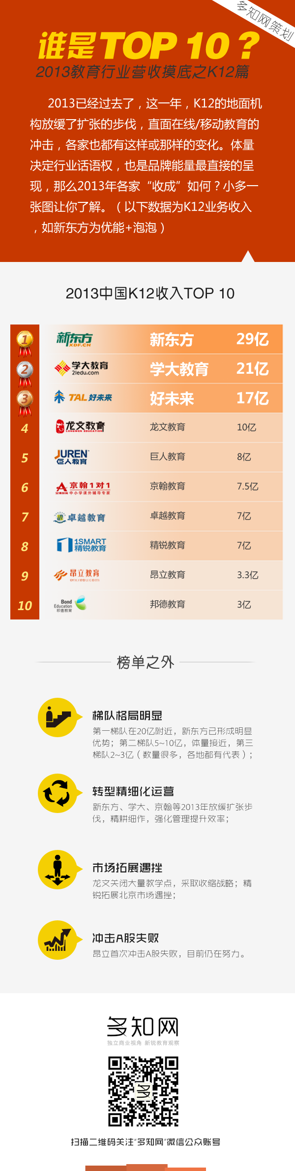 内容策划13_谁是TOP10之K12