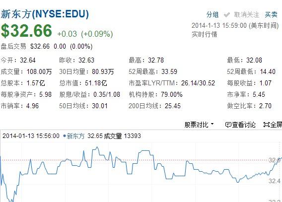 新东方宣布陈向东将离职 股价微涨0.09%