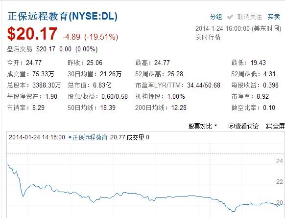 周五美股普跌 正保远程教育领跌19.51%