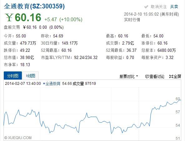 马年开门红:全通教育股票涨停