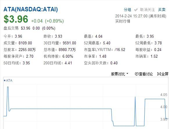ATA 2014财年Q3净利润3560万元 同比增7.2%