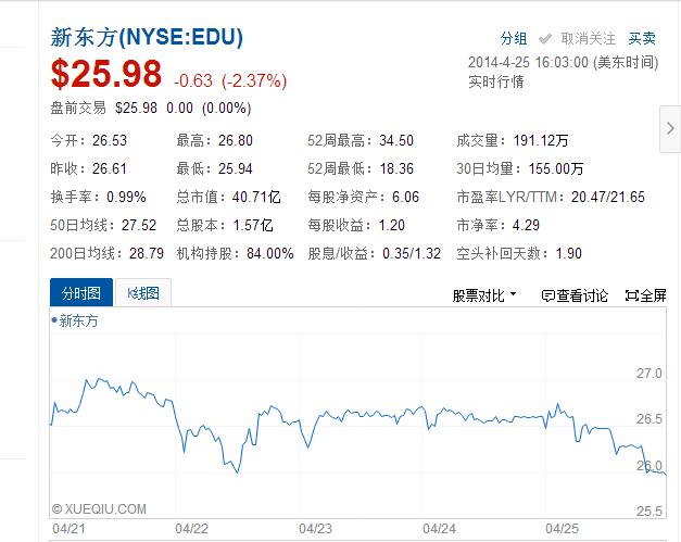 新东方2014财年Q3净利4210万美元,同比增50.2%